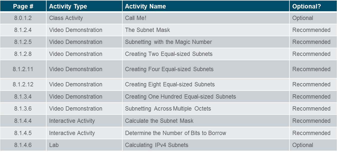 Introduction to Networks 6.0 Instructor Materials – Chapter 8: Subnetting IP Networks 83