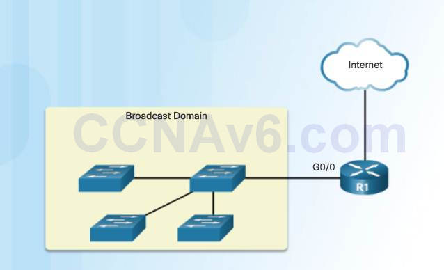Introduction to Networks 6.0 Instructor Materials – Chapter 8: Subnetting IP Networks 85