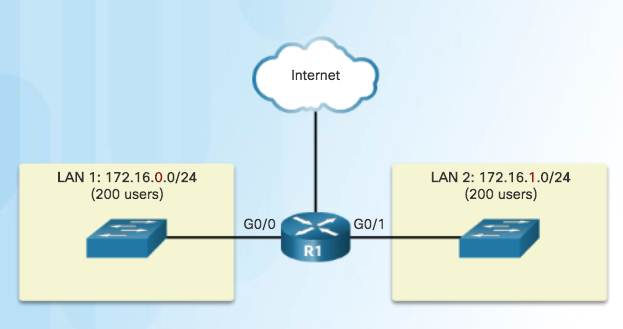 Introduction to Networks 6.0 Instructor Materials – Chapter 8: Subnetting IP Networks 87