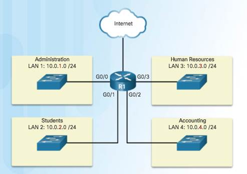 Introduction to Networks 6.0 Instructor Materials – Chapter 8: Subnetting IP Networks 89