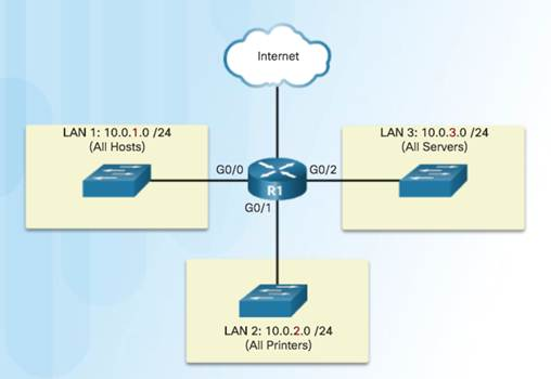 Introduction to Networks 6.0 Instructor Materials – Chapter 8: Subnetting IP Networks 90