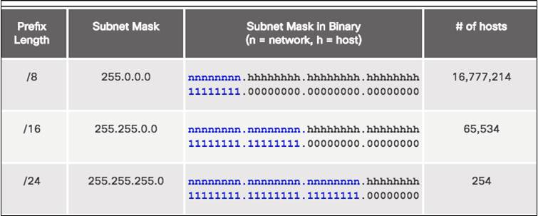 Introduction to Networks 6.0 Instructor Materials – Chapter 8: Subnetting IP Networks 91