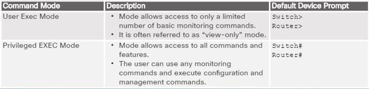Introduction to Networks 6.0 Instructor Materials - Chapter 2: Configure a Network Operating System 51