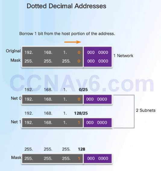 Introduction to Networks 6.0 Instructor Materials – Chapter 8: Subnetting IP Networks 103