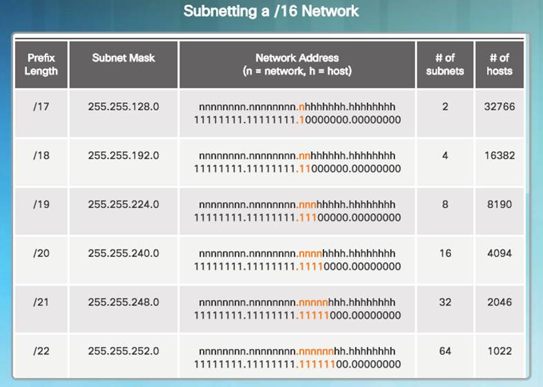 Introduction to Networks 6.0 Instructor Materials – Chapter 8: Subnetting IP Networks 120