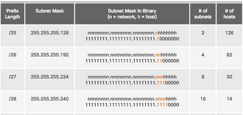 Introduction to Networks 6.0 Instructor Materials – Chapter 8: Subnetting IP Networks 133