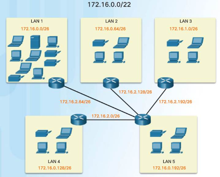 Introduction to Networks 6.0 Instructor Materials – Chapter 8: Subnetting IP Networks 138