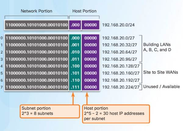 Introduction to Networks 6.0 Instructor Materials – Chapter 8: Subnetting IP Networks 142