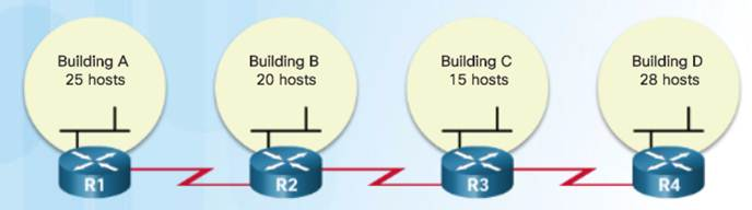 Introduction to Networks 6.0 Instructor Materials – Chapter 8: Subnetting IP Networks 143