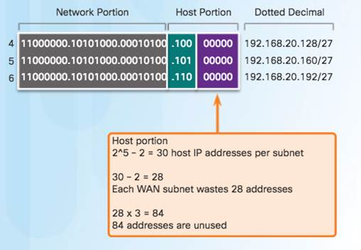 Introduction to Networks 6.0 Instructor Materials – Chapter 8: Subnetting IP Networks 144