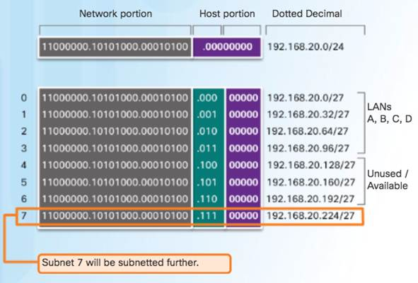 Introduction to Networks 6.0 Instructor Materials – Chapter 8: Subnetting IP Networks 147