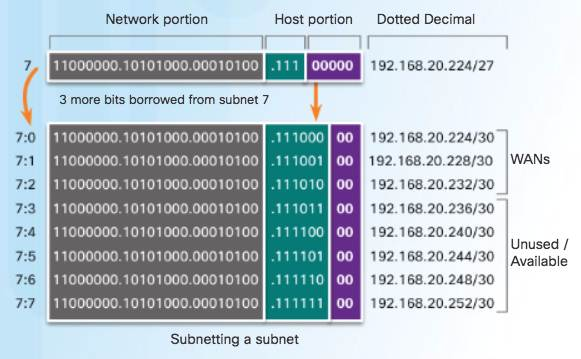 Introduction to Networks 6.0 Instructor Materials – Chapter 8: Subnetting IP Networks 148