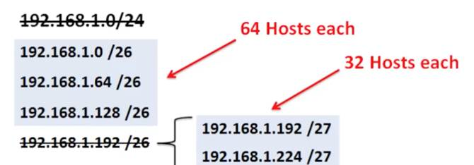 Introduction to Networks 6.0 Instructor Materials – Chapter 8: Subnetting IP Networks 150