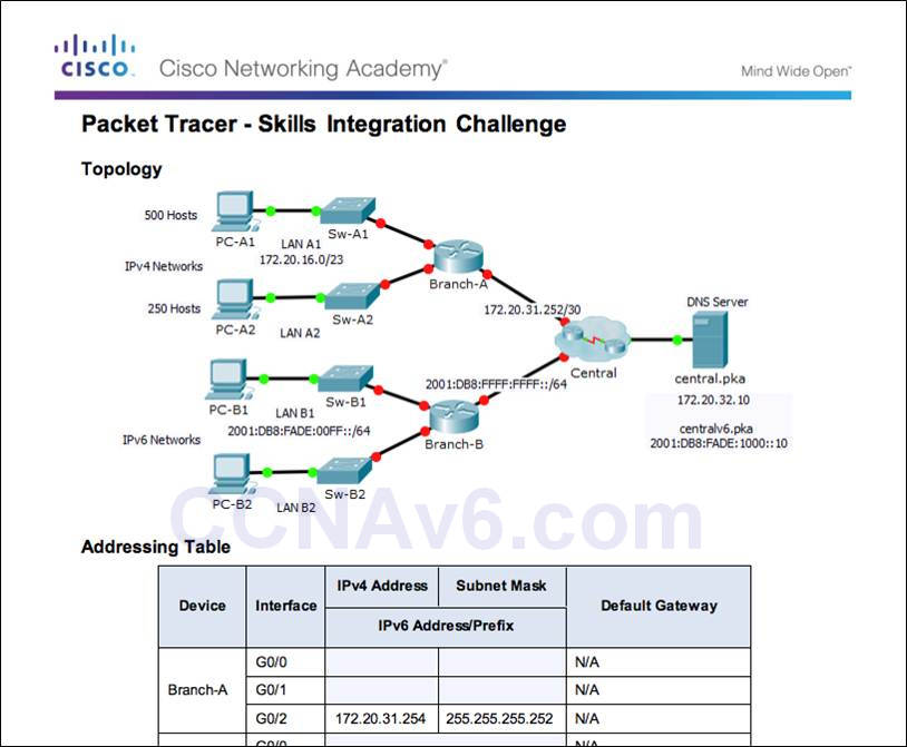 Introduction to Networks 6.0 Instructor Materials – Chapter 8: Subnetting IP Networks 164