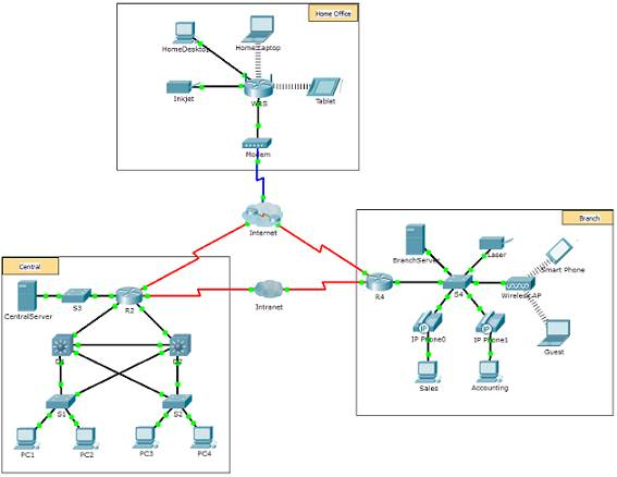 Introduction to Networks 6.0 Instructor Materials - Chapter 1: Explore the Network 87