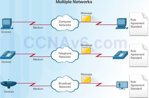 Introduction to Networks 6.0 Instructor Materials - Chapter 1: Explore the Network 88