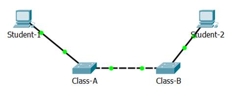 Introduction to Networks 6.0 Instructor Materials - Chapter 2: Configure a Network Operating System 88