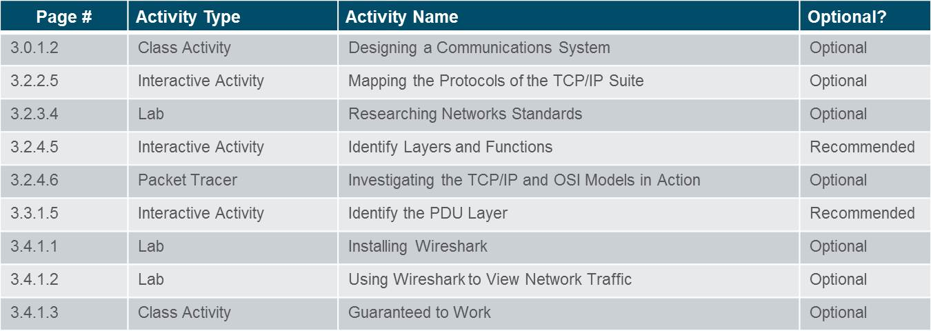 Introduction to Networks 6.0 Instructor Materials – Chapter 3: Network Protocols and Communication 40