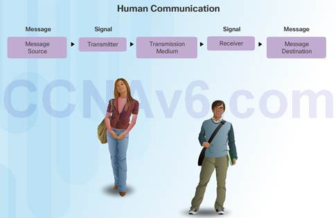 Introduction to Networks 6.0 Instructor Materials – Chapter 3: Network Protocols and Communication 41