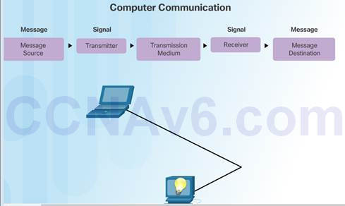 Introduction to Networks 6.0 Instructor Materials – Chapter 3: Network Protocols and Communication 42