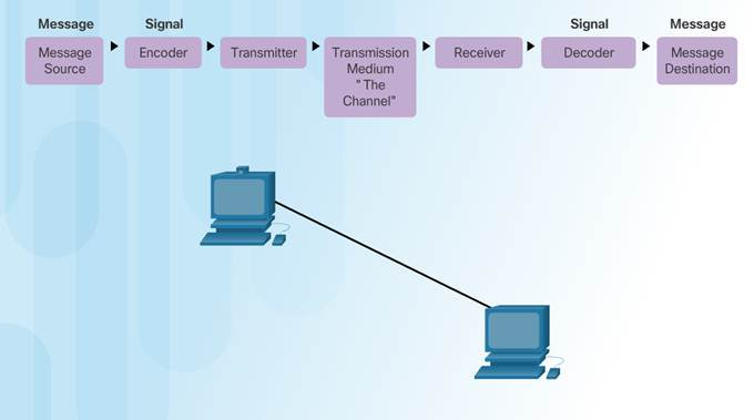 Introduction to Networks 6.0 Instructor Materials – Chapter 3: Network Protocols and Communication 44
