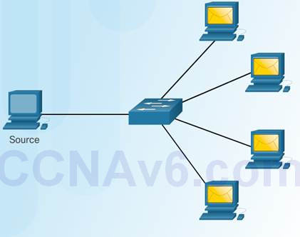 Introduction to Networks 6.0 Instructor Materials – Chapter 3: Network Protocols and Communication 51