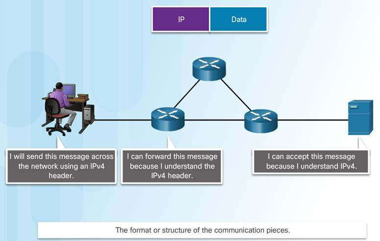 Introduction to Networks 6.0 Instructor Materials – Chapter 3: Network Protocols and Communication 53