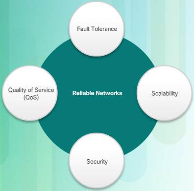 Introduction to Networks 6.0 Instructor Materials - Chapter 1: Explore the Network 91