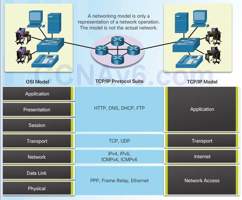 Introduction to Networks 6.0 Instructor Materials – Chapter 3: Network Protocols and Communication 64