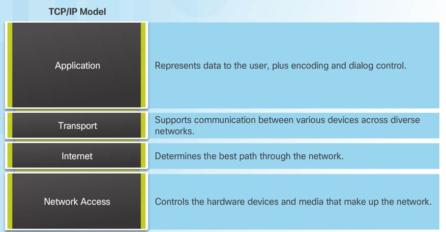 Introduction to Networks 6.0 Instructor Materials – Chapter 3: Network Protocols and Communication 66