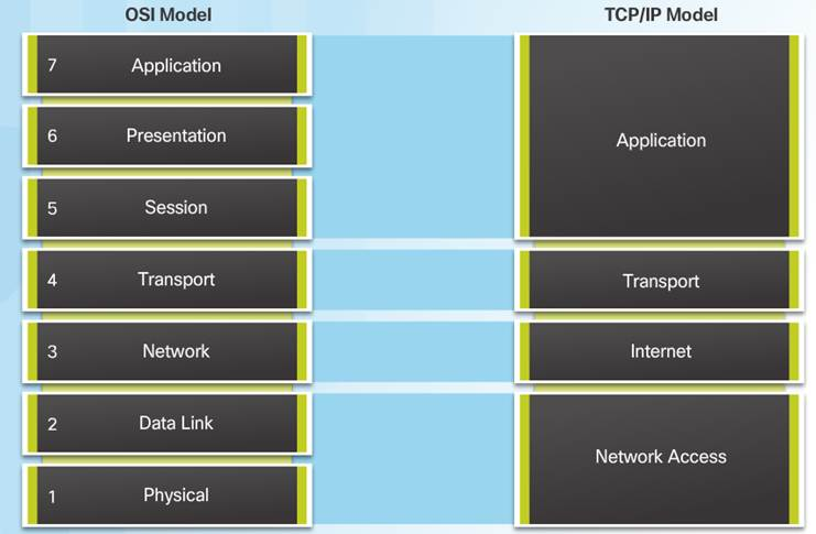 Introduction to Networks 6.0 Instructor Materials – Chapter 3: Network Protocols and Communication 67