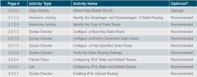 Routing and Switching Essentials 6.0 Instructor Materials – Chapter 2: Static Routing 78