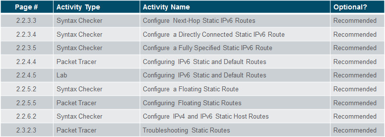 Routing and Switching Essentials 6.0 Instructor Materials – Chapter 2: Static Routing 79