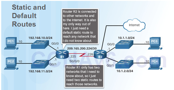 Routing and Switching Essentials 6.0 Instructor Materials – Chapter 2: Static Routing 81