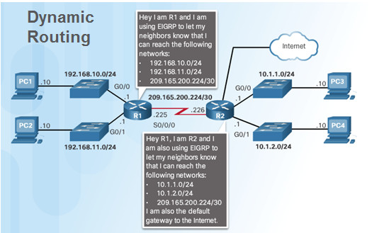 Routing and Switching Essentials 6.0 Instructor Materials – Chapter 2: Static Routing 82