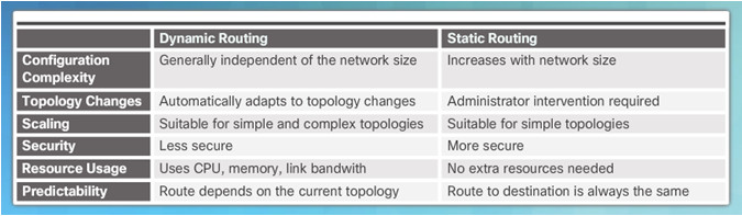 Routing and Switching Essentials 6.0 Instructor Materials – Chapter 2: Static Routing 83