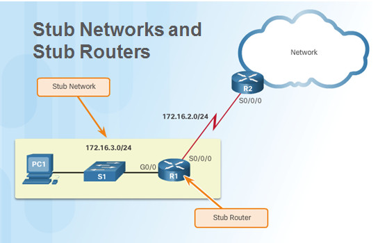 Routing and Switching Essentials 6.0 Instructor Materials – Chapter 2: Static Routing 84