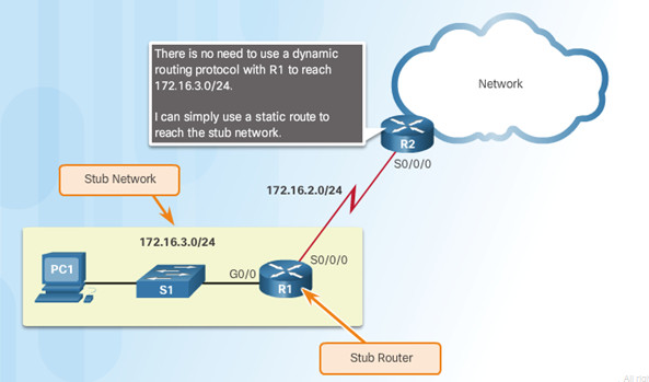 Routing and Switching Essentials 6.0 Instructor Materials – Chapter 2: Static Routing 85