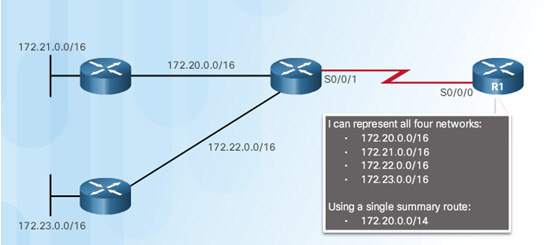 Routing and Switching Essentials 6.0 Instructor Materials – Chapter 2: Static Routing 87