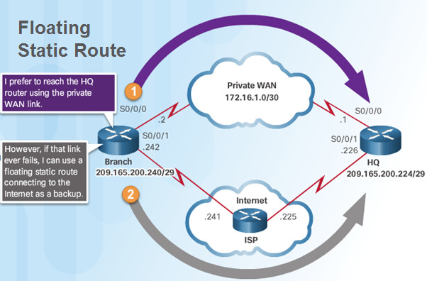Routing and Switching Essentials 6.0 Instructor Materials – Chapter 2: Static Routing 88