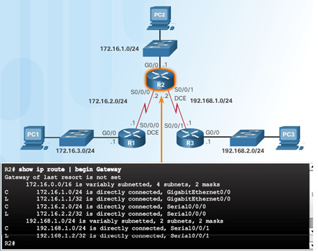 Routing and Switching Essentials 6.0 Instructor Materials – Chapter 2: Static Routing 91