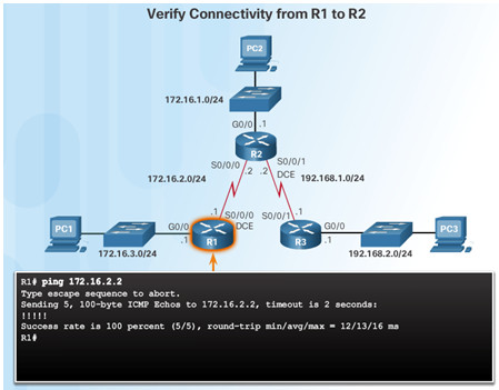 Routing and Switching Essentials 6.0 Instructor Materials – Chapter 2: Static Routing 93