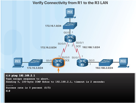 Routing and Switching Essentials 6.0 Instructor Materials – Chapter 2: Static Routing 94