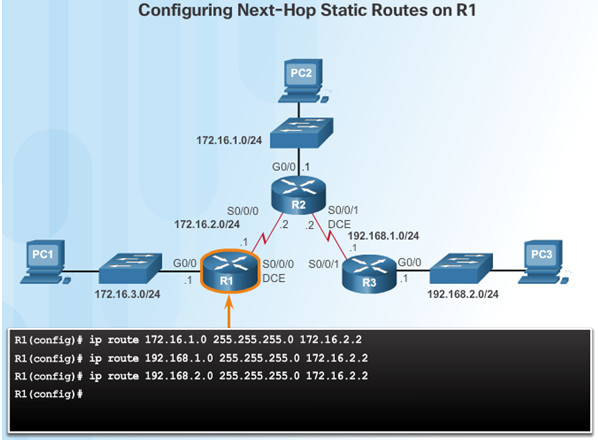 Routing and Switching Essentials 6.0 Instructor Materials – Chapter 2: Static Routing 95