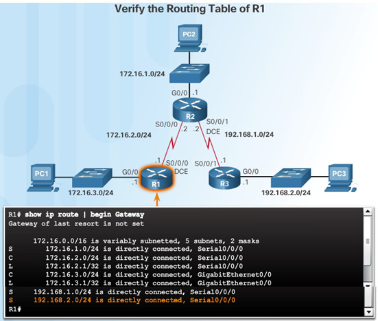 Routing and Switching Essentials 6.0 Instructor Materials – Chapter 2: Static Routing 98