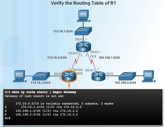 Routing and Switching Essentials 6.0 Instructor Materials – Chapter 2: Static Routing 101