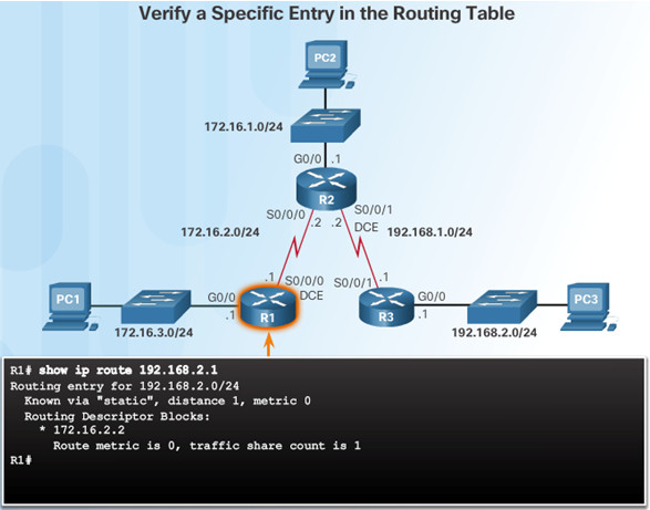 Routing and Switching Essentials 6.0 Instructor Materials – Chapter 2: Static Routing 102
