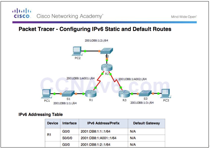 Routing and Switching Essentials 6.0 Instructor Materials – Chapter 2: Static Routing 124