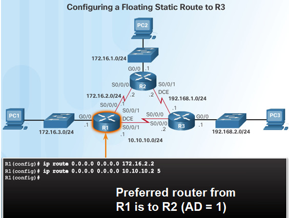 Routing and Switching Essentials 6.0 Instructor Materials – Chapter 2: Static Routing 127