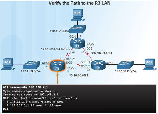 Routing and Switching Essentials 6.0 Instructor Materials – Chapter 2: Static Routing 129